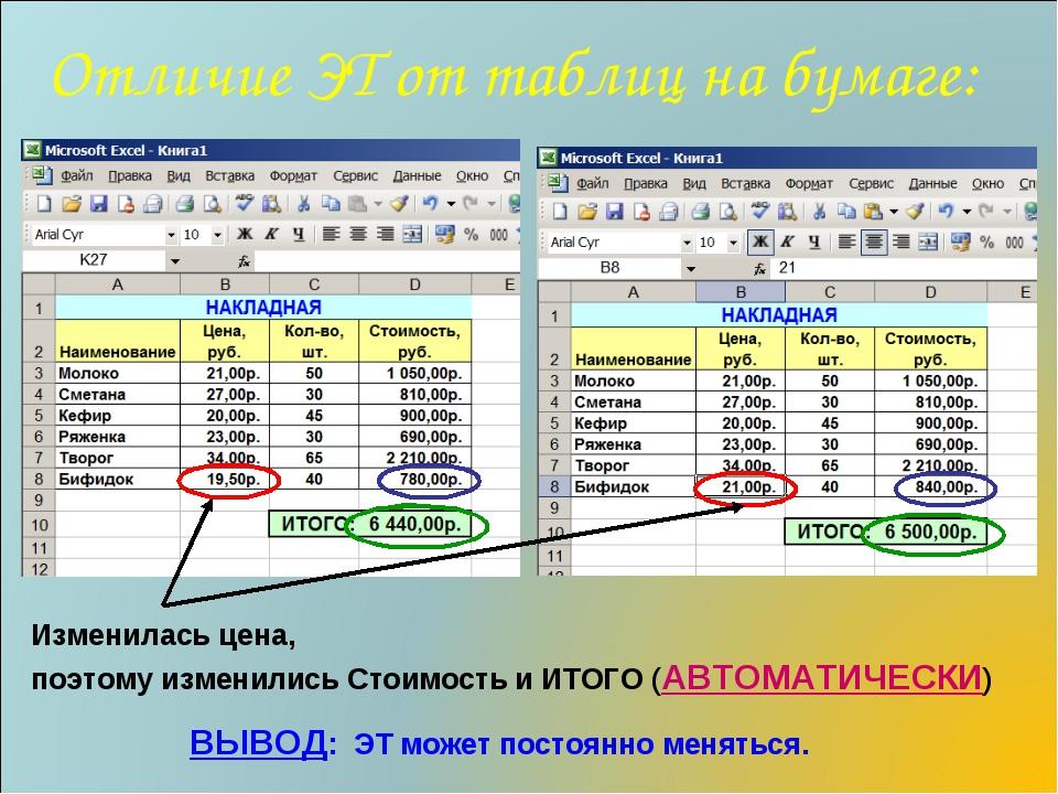 Отличие ЭТ от таблиц на бумаге: ВЫВОД: ЭТ может постоянно меняться. Изменилас...
