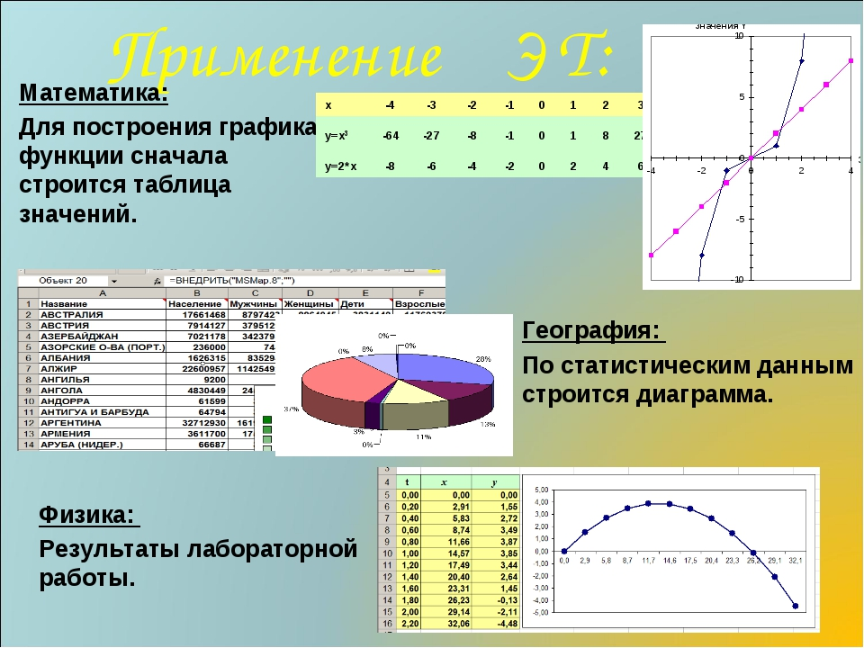 Применение Э Т: Математика: Для построения графика функции сначала строится т...