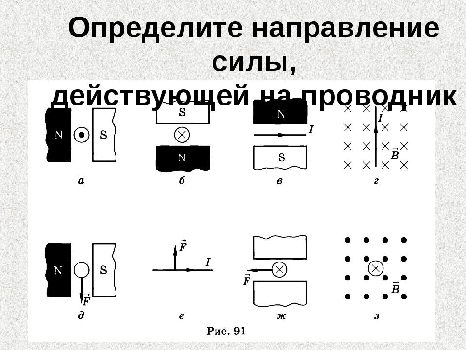 Определить по рисункам действующей на проводник силы