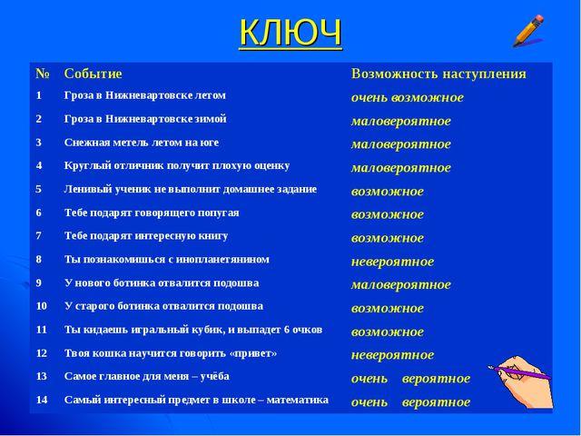 КЛЮЧ №СобытиеВозможность наступления 1Гроза в Нижневартовске летомочень в...