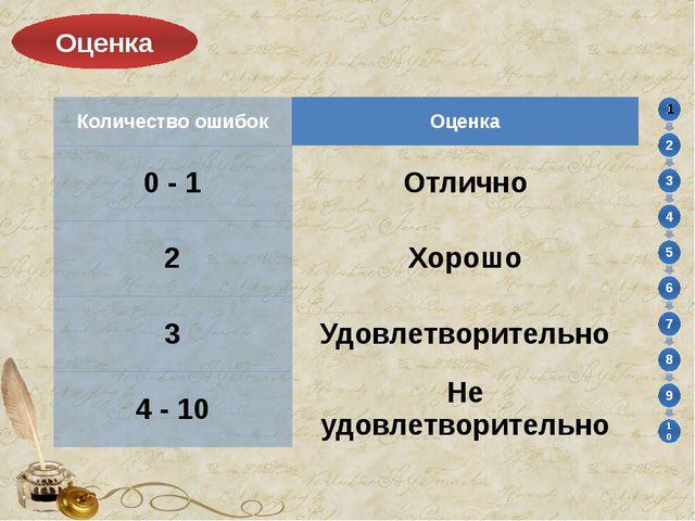 Оценка Количество ошибок Оценка 0 - 1 Отлично 2 Хорошо 3 Удовлетворительно 4...