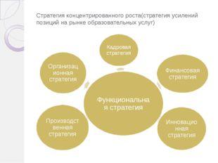 Стратегия концентрированного роста(стратегия усилений позиций на рынке образо