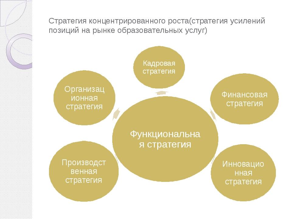 Стратегия концентрированного роста(стратегия усилений позиций на рынке образо...