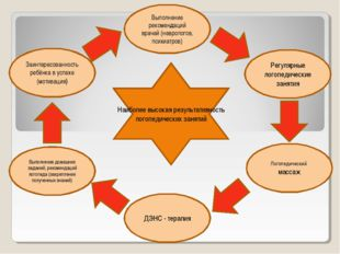 Заинтересованность ребёнка в успехе (мотивация) Выполнение рекомендаций враче