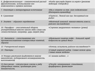 6. Дефразеологизация– семантический распад фразеологизма, использование его