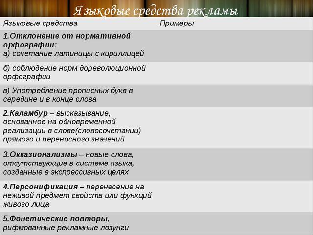 Языковые средства рекламы Языковыесредства Примеры 1.Отклонениеот нормативной...