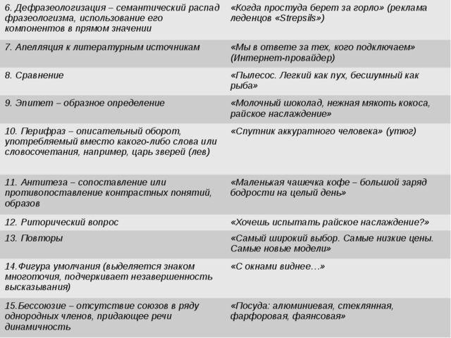 6. Дефразеологизация– семантический распад фразеологизма, использование его...