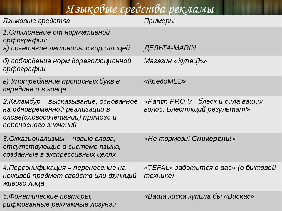 Языковые средства рекламы Языковыесредства Примеры 1.Отклонениеот нормативно...