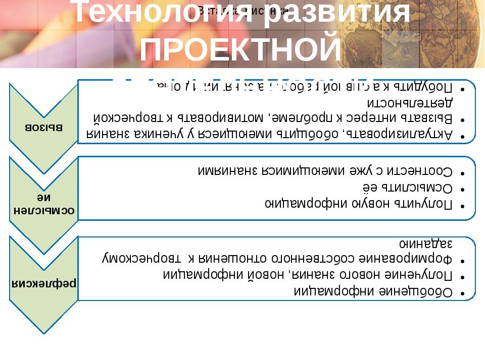 Технология развития ПРОЕКТНОЙ ДЕЯТЕЛЬНОСТИ