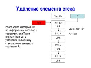 Удаление элемента стека Извлечение информации из информационного поля вершины
