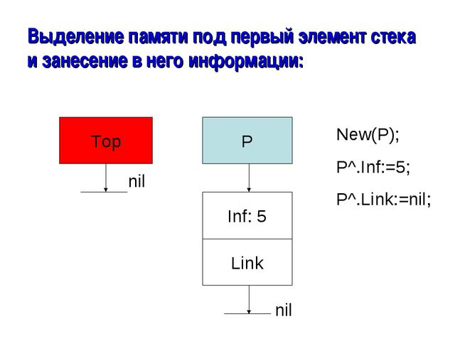 Выделение памяти под первый элемент стека и занесение в него информации: Top...