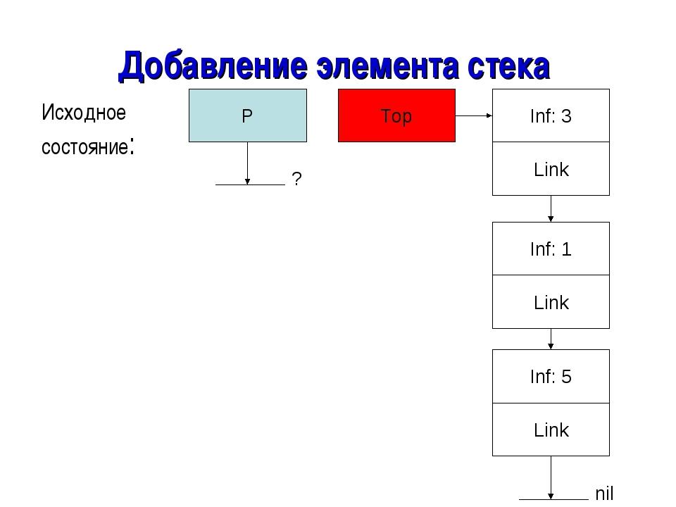 Добавление элемента стека Исходное состояние: P ? Top Link Inf: 5 Link Inf: 1...
