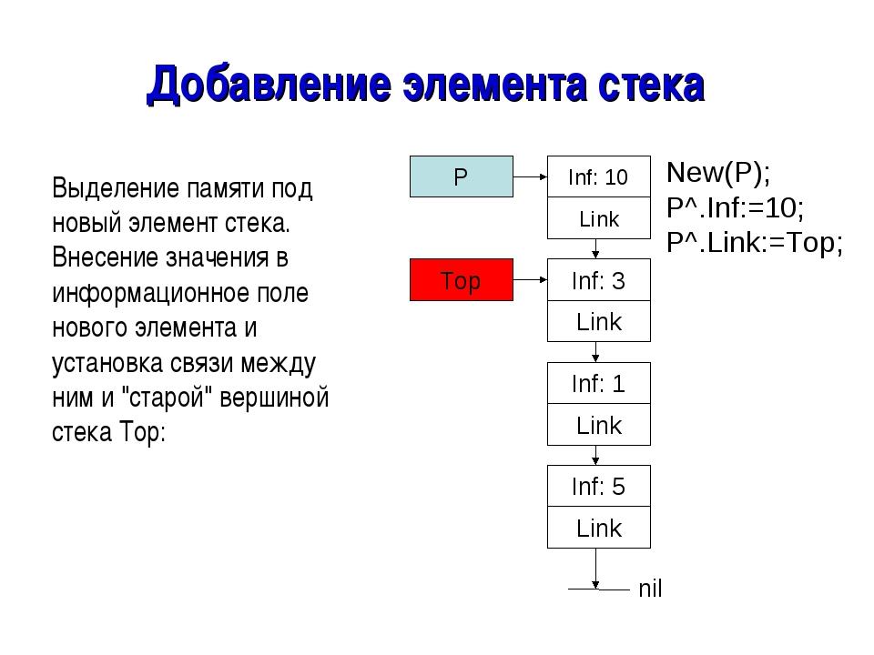 Добавление элемента стека Выделение памяти под новый элемент стека. Внесение...
