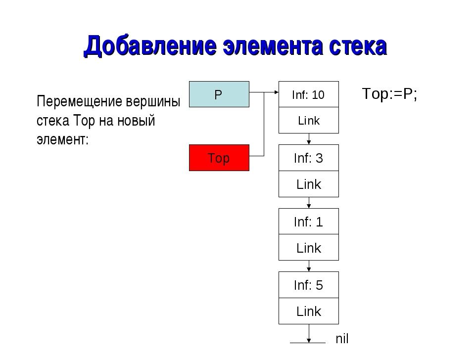 Добавление элемента стека Перемещение вершины стека Top на новый элемент: Top...