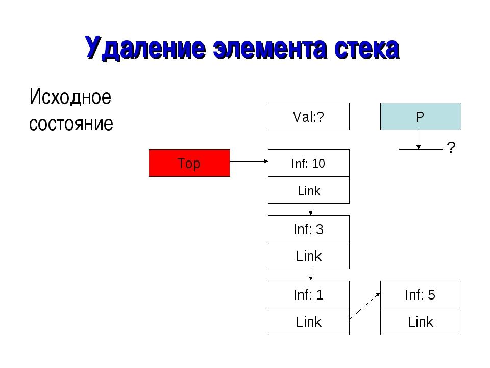 Удаление элемента стека Исходное состояние Top Link Inf: 5 Link Inf: 1 Link I...