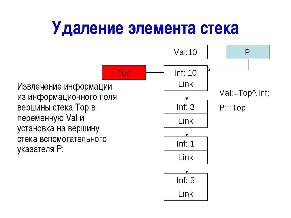 Удаление элемента стека Извлечение информации из информационного поля вершины...
