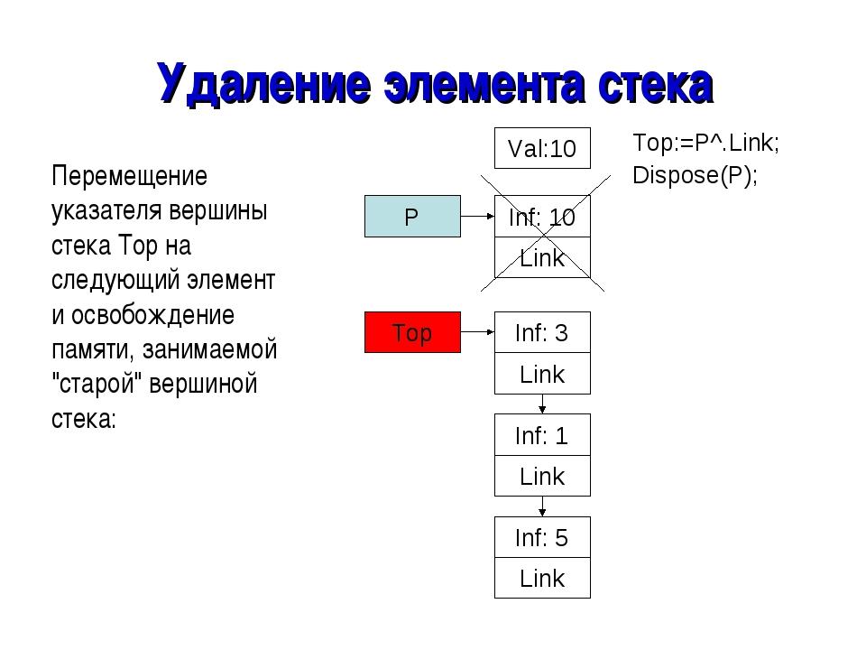 Удаление элемента стека Перемещение указателя вершины стека Top на следующий...
