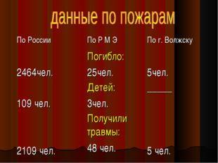 По России По Р М Э По г. Волжску 2464чел.Погибло: 25чел. 5чел. 109 чел.Д
