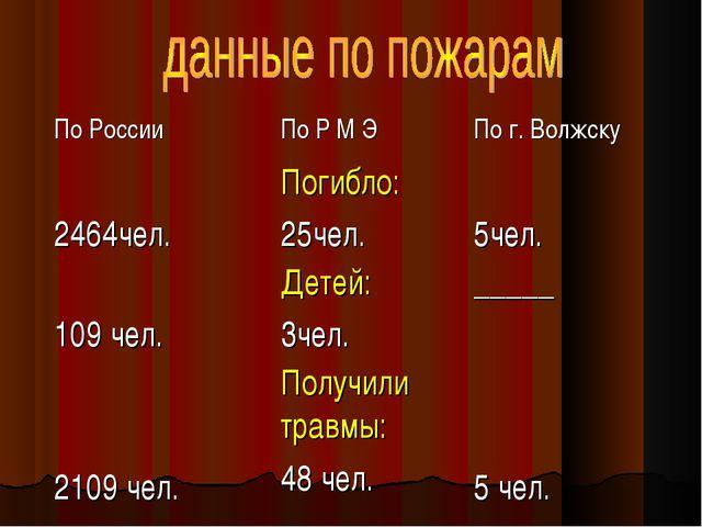 По России По Р М Э По г. Волжску 2464чел.Погибло: 25чел. 5чел. 109 чел.Д...