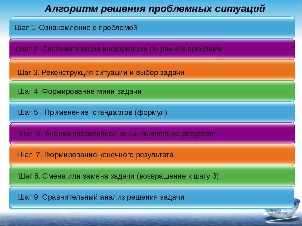 Алгоритм решения проблемных ситуаций Click to add title in here Шаг 1. Ознако...