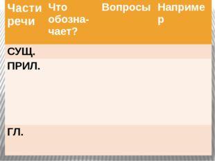 Части речи Чтообозна-чает? Вопросы Например СУЩ. ПРИЛ. ГЛ.