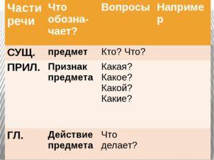 Части речи Чтообозна-чает? Вопросы Например СУЩ. предмет Кто? Что? ПРИЛ. Приз