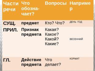 Части речи Чтообозна-чает? Вопросы Например СУЩ. предмет Кто? Что? ДЕНЬ ГОД П