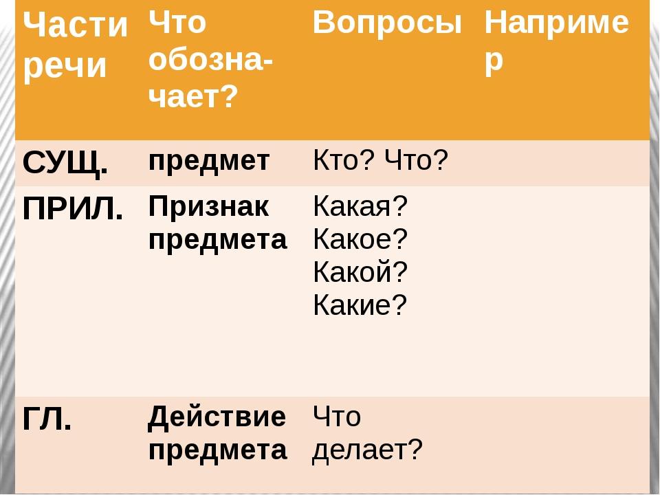 Части речи Чтообозна-чает? Вопросы Например СУЩ. предмет Кто? Что? ПРИЛ. Приз...