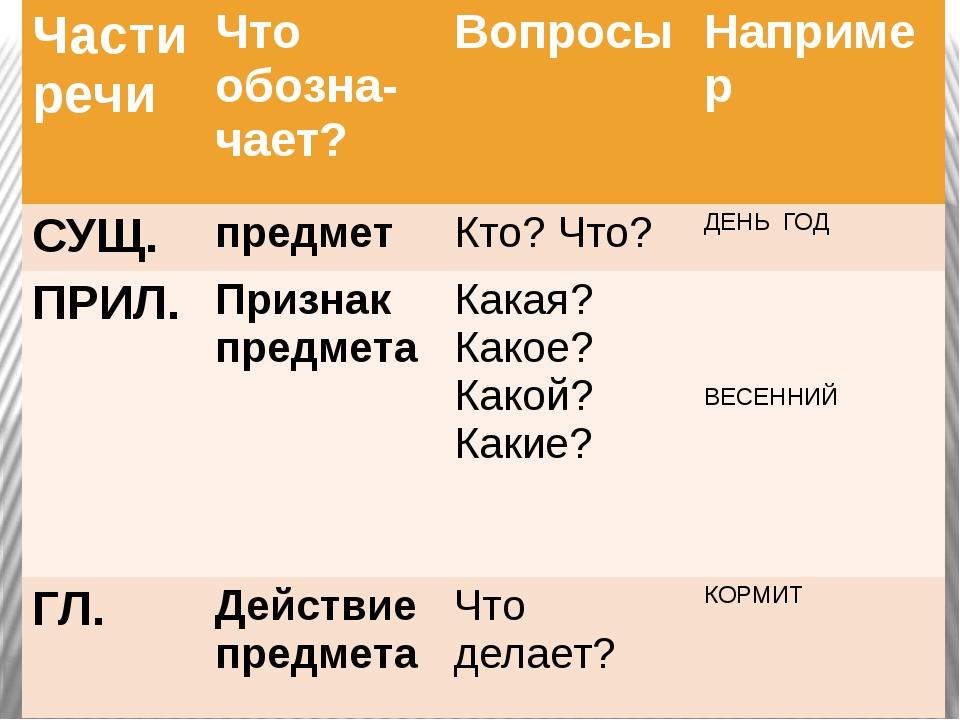 Части речи Чтообозна-чает? Вопросы Например СУЩ. предмет Кто? Что? ДЕНЬ ГОД П...