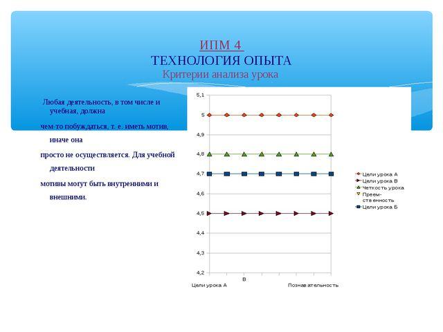 ИПМ 4 ТЕХНОЛОГИЯ ОПЫТА Критерии анализа урока Любая деятельность, в том числе...