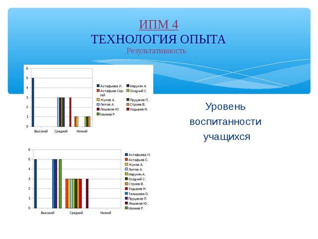 ИПМ 4 ТЕХНОЛОГИЯ ОПЫТА Результативность Уровень воспитанности учащихся