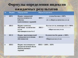 Формулы определения индексов ожидаемых результатов №ИндексОпределениеФорму