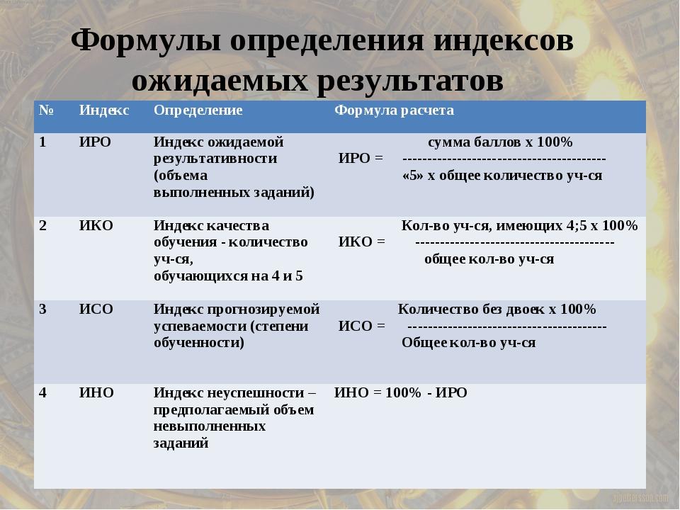 Формулы определения индексов ожидаемых результатов №ИндексОпределениеФорму...