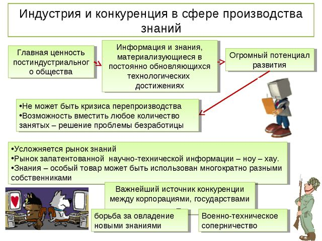 Индустрия и конкуренция в сфере производства знаний Главная ценность постинду...