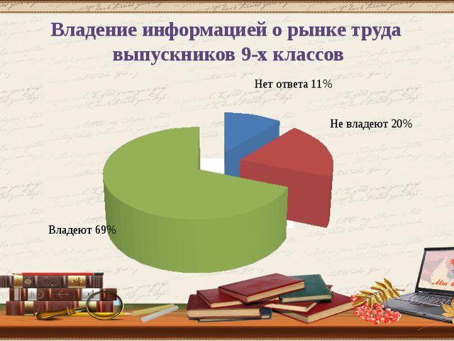 Владение информацией о рынке труда выпускников 9-х классов