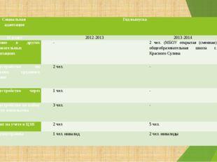 Социальная адаптация Год выпуска 11 класс 2012-2013 2013-2014 Обучение в дру
