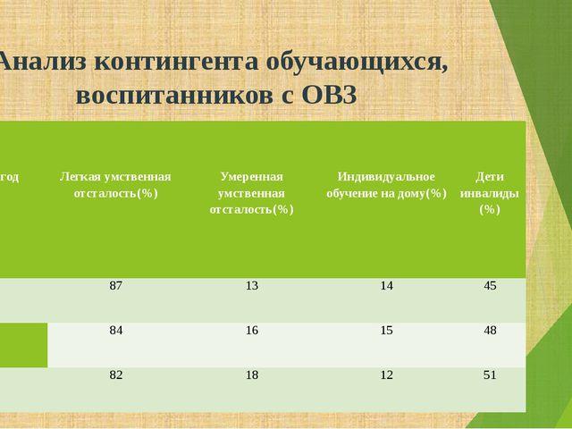 Анализ контингента обучающихся, воспитанников с ОВЗ Учебныйгод Легкаяумствен...
