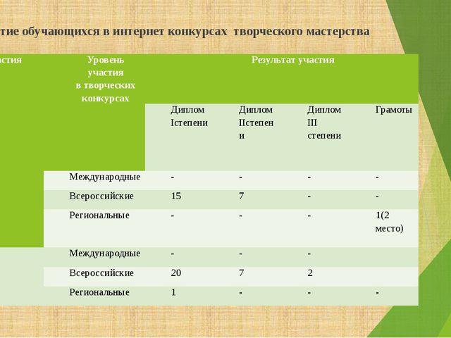 Участие обучающихся в интернет конкурсах творческого мастерства  Год участия...