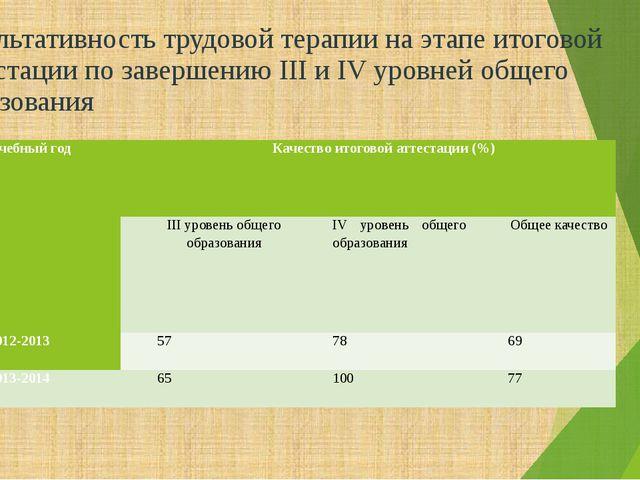 Результативность трудовой терапии на этапе итоговой аттестации по завершению...