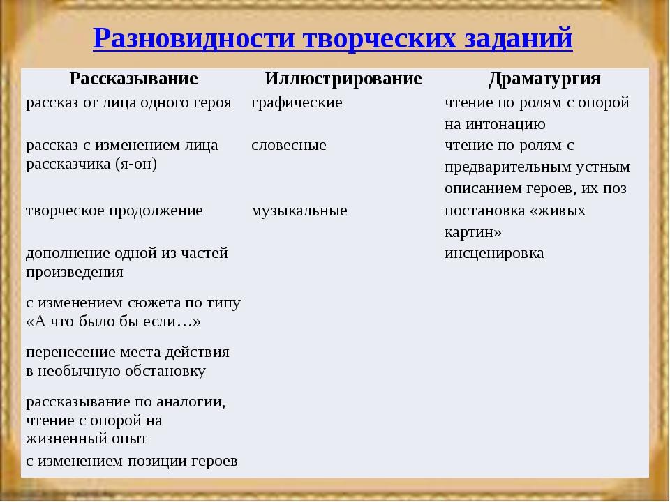 Разновидности творческих заданий Рассказывание Иллюстрирование Драматургия ра...