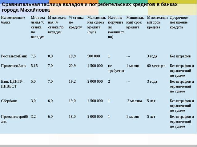 Сравнительная таблица вкладов и потребительских кредитов в банках города Миха...