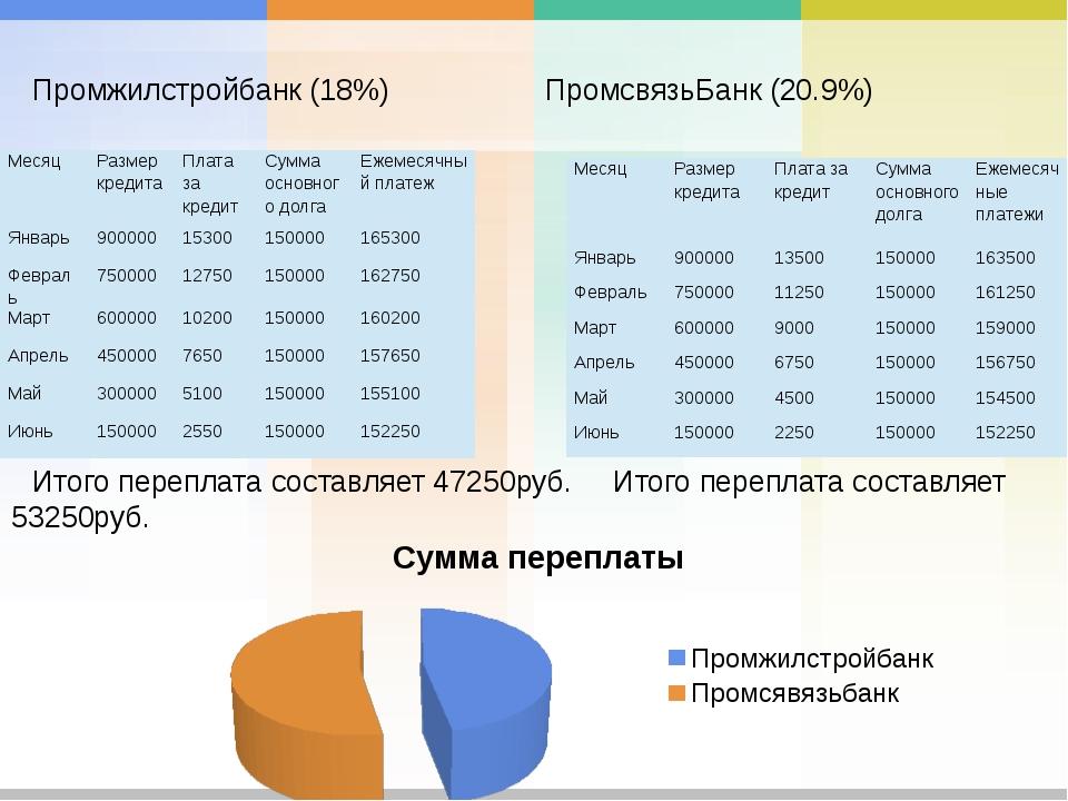Промжилстройбанк (18%)ПромсвязьБанк (20.9%) Итого переплата составляет 472...