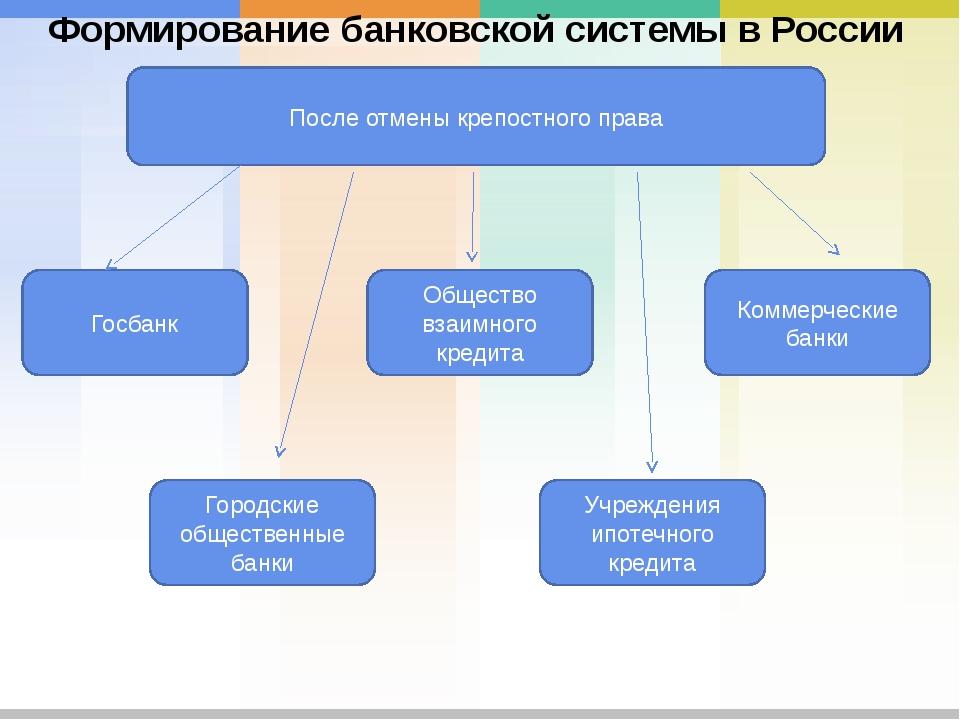 После отмены крепостного права Госбанк Учреждения ипотечного кредита Городски...