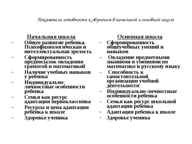 Показатели готовности к обучению в начальной и основной школе Начальная школа...