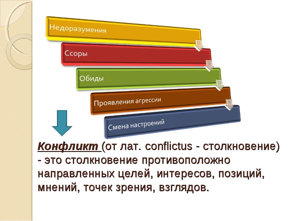 Конфликт (от лат. conflictus - столкновение) - это столкновение противоположн...