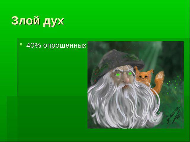 Злой дух 40% опрошенных