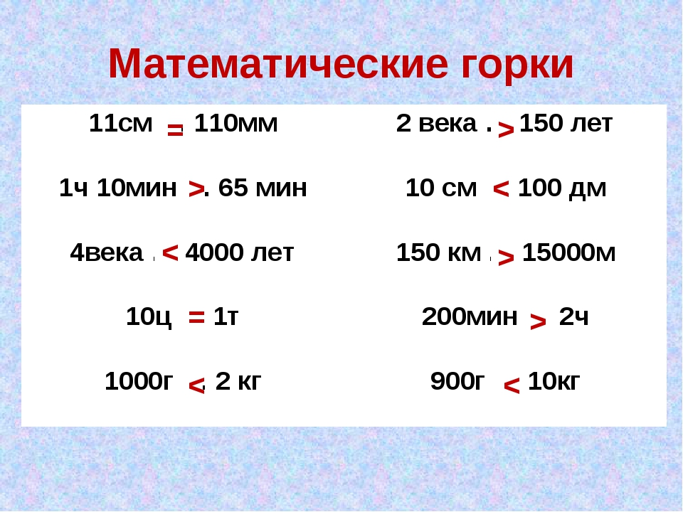 Математические горки = > < = < > < > > < 11см … 110мм 2 века … 150 лет 1ч 10м...