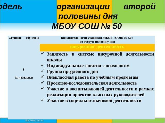 Модель организации второй половины дня МБОУ СОШ № 50 Ступени обучения Вид де...