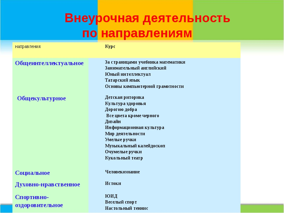 Внеурочная деятельность по направлениям  направления Курс Общеинтеллектуаль...