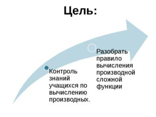 Сложная функция: Примеры: Правило нахождения производной сложной функции (про